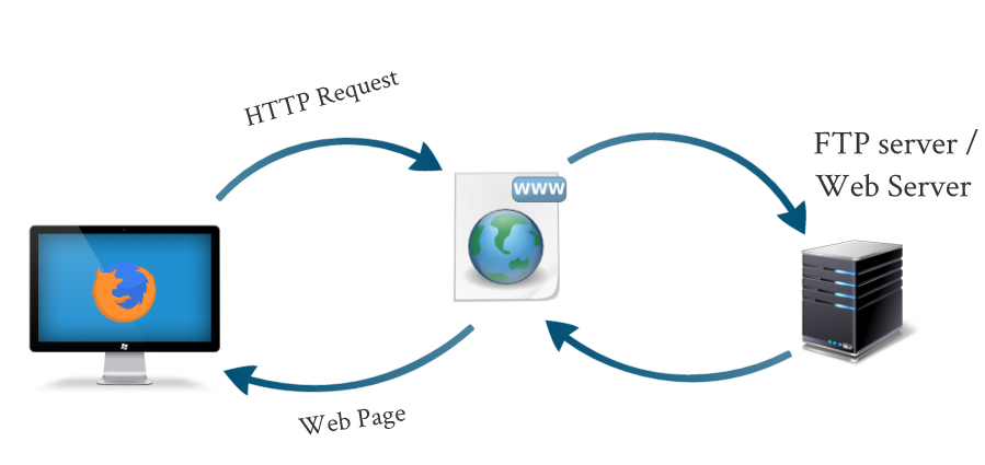 how websites and web servers work